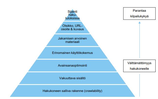 hakukoneoptimoinnin hierarkia